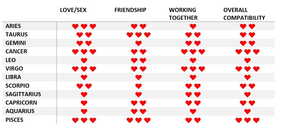 Scorpio Compatibility: Every Sign Ranked + Chart - World ...